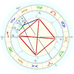 Robert Devereaux - natal chart (Placidus)