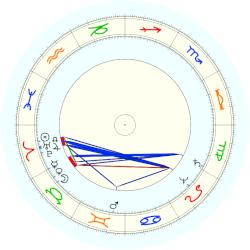René Descartes - natal chart (noon, no houses)