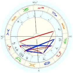 Oliver Cromwell - natal chart (Placidus)