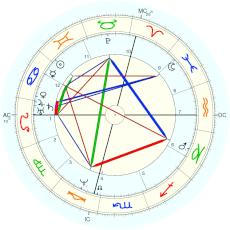 Blaise Pascal : Rectified by Isaac Starkman - natal chart (Placidus)