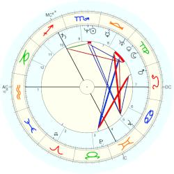 Henry Coley - natal chart (Placidus)