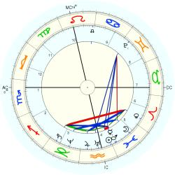 Queen of Britain Anne - natal chart (Placidus)
