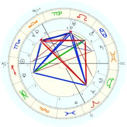 William Pitt - natal chart (Placidus)