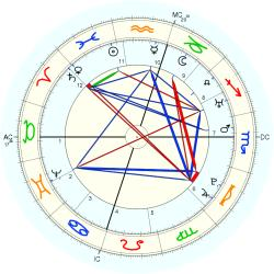 George Washington - natal chart (Placidus)