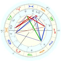 Thomas Paine - natal chart (Placidus)
