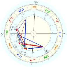 Antoine Lavoisier : Rectified by Isaac Starkman - natal chart (Placidus)