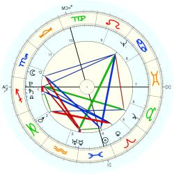 James Madison - natal chart (Placidus)