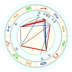 George Rogers Clark - natal chart (noon, no houses)