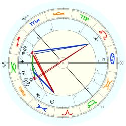Robert Burns - natal chart (Placidus)
