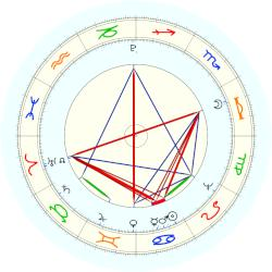 John Jacob Astor - natal chart (noon, no houses)