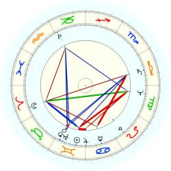 John Constable - natal chart (noon, no houses)