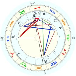 David Brewster - natal chart (Placidus)