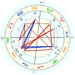 Thomas Love Peacock - natal chart (Placidus)