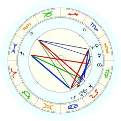 James Fenimore Cooper - natal chart (noon, no houses)