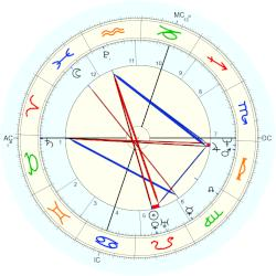 Percy Bysshe Shelley - natal chart (Placidus)