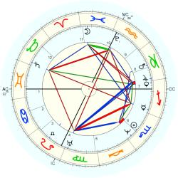 William Cullen Bryant - natal chart (Placidus)