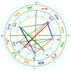 John (1800) Brown - natal chart (Placidus)