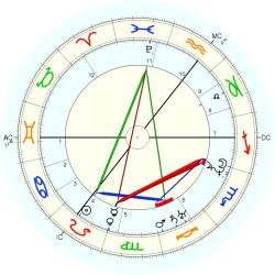 William Hamilton - natal chart (Placidus)