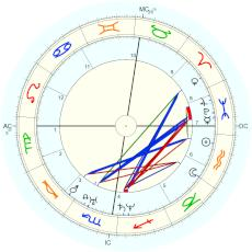 Charles Darwin : Rectified by Isaac Starkman - natal chart (Placidus)