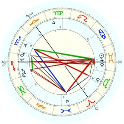 James Young Simpson - natal chart (Placidus)