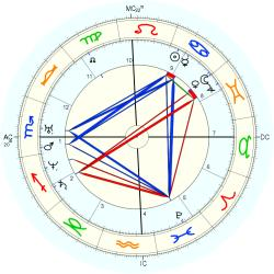 William M. Thackeray - natal chart (Placidus)