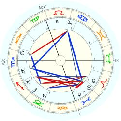 David Livingstone - natal chart (Placidus)