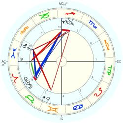 Charles Brown-Sequard - natal chart (Placidus)