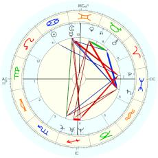 Henry David Thoreau : Rectified by Isaac Starkman - natal chart (Placidus)