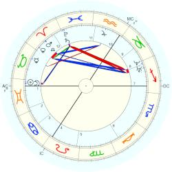Queen of England Victoria - natal chart (Placidus)