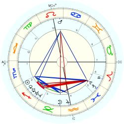 George Eliot - natal chart (Placidus)