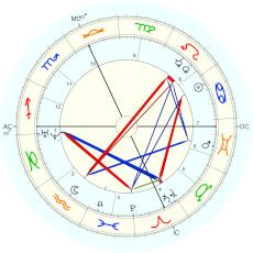 Mary Baker Eddy : speculative time used by Davison - natal chart (Placidus)