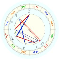 Mary Baker Eddy - natal chart (noon, no houses)