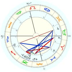 Alfred R. Wallace - natal chart (Placidus)