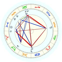 Leland Stanford - natal chart (noon, no houses)