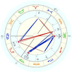Leo Tolstoy : Rectified by Isaac Starkman - natal chart (Placidus)