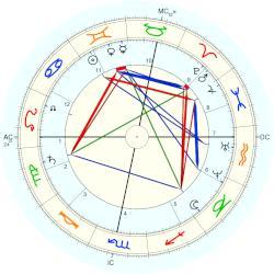 nikolaus otto horoscope for birth date 14 june 1832 born. Black Bedroom Furniture Sets. Home Design Ideas