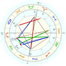 Benjamin Harrison : Rectified by Isaac Starkman - natal chart (Placidus)