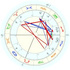 Edwin Booth : Rectified by Isaac Starkman - natal chart (Placidus)