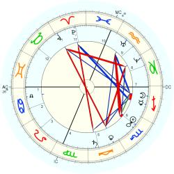 Edwin Booth - natal chart (Placidus)