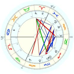 Wilhelm Dilthey - natal chart (Placidus)