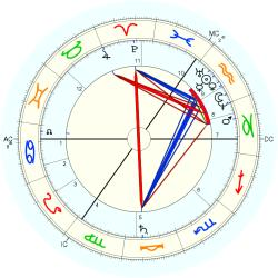 Twins 1834/2/07  No.2 2214 - natal chart (Placidus)
