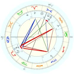 Grover Cleveland - natal chart (Placidus)