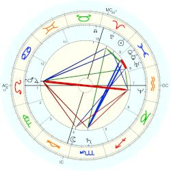 Count of Flanders Philip - natal chart (Placidus)