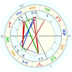 William Livingstone Alden - natal chart (Placidus)