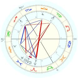 Sully Prudhomme - natal chart (Placidus)