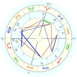 May Alcott - natal chart (Placidus)