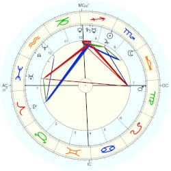 Empress of Germany Frederica - natal chart (Placidus)