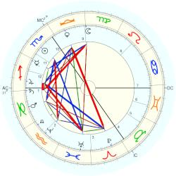 King of England Edward VII - natal chart (Placidus)