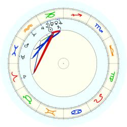 William (1842) James - natal chart (noon, no houses)