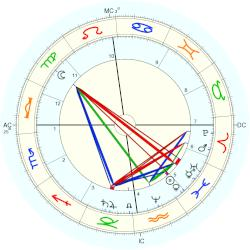 Karl May - natal chart (Placidus)